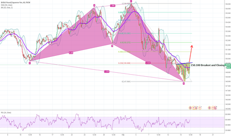 GBPJPY: GBPJPY Head and Shoulders and Bullish Cypher