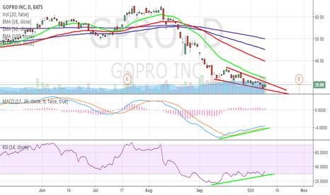 GPRO: GPRO Bullish reversal