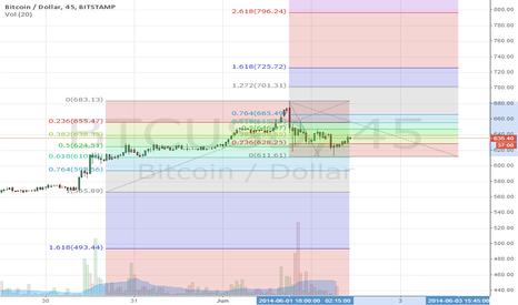 BTCUSD: Bitcoin Fibonnaci