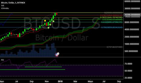 BTCUSD: Al Bitcoin se le acabaron las frunas!