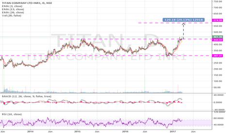 TITAN: TITAN COMPANY LTD looking good