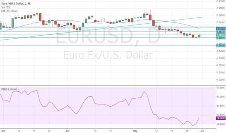 EURUSD: EUR/USD Weekly Outlook 01/06/14