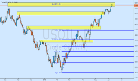 USOIL: Fib and Oil