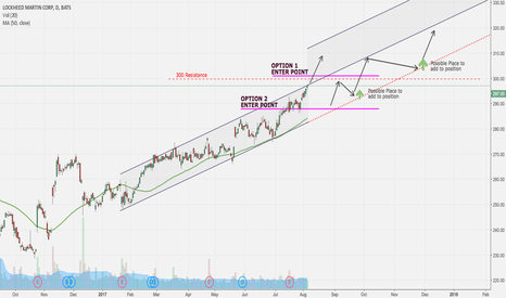 LMT: LONG POSITION - 2 Possible entries - Lockheed Martin (LMT)