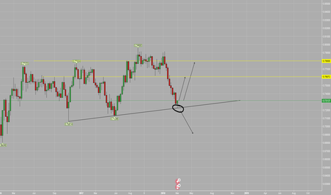 CADCHF: CADCHF bounce on the weekly trendline