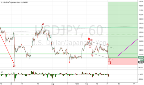 USDJPY: This Wave ends near