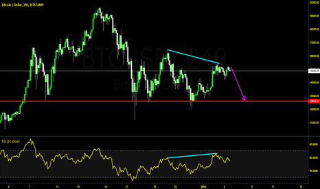 BTCUSD: BITCOIN Hidden Bearish Divergence
