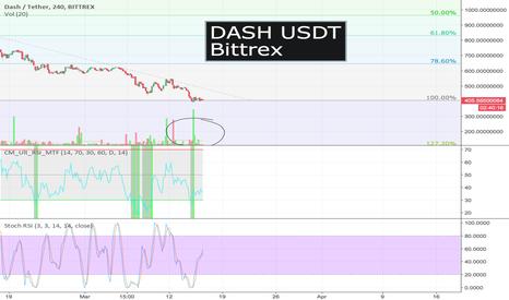 DASHUSDT: DASH USDT Buy Vol.