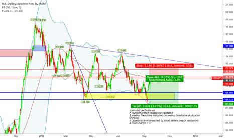 """USDJPY: """"Trade what you see not what you think"""" Bearish Sentiment"""