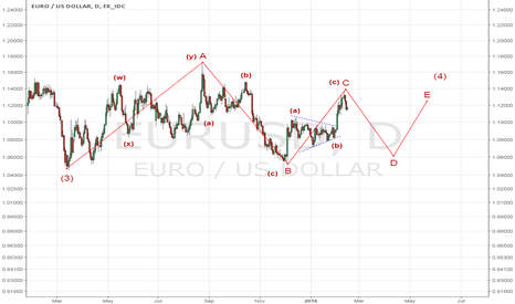 EURUSD: Wave C is almost done