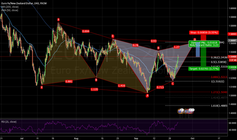 EURNZD: A Potential Butterfly Pattern