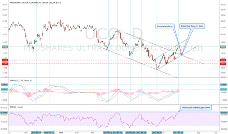 UCO: UCO-Broke out of Down Channel-Starting on its own up channel.