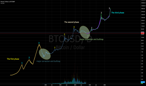 BTCUSD: FUTURE OF BITCOIN
