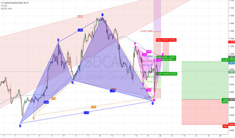 USDCAD: USDCAD: Big Bull Cypher and smaller bear Cypher