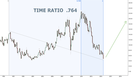 XAU: XAU Monthly... Time Ratio .764...