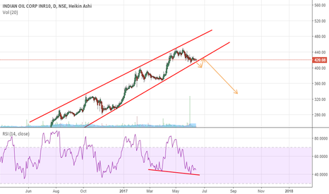 IOC: go short if the channel breakout happen :)