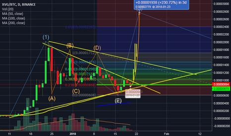 XVGBTC: Looks Green Line Buy signal
