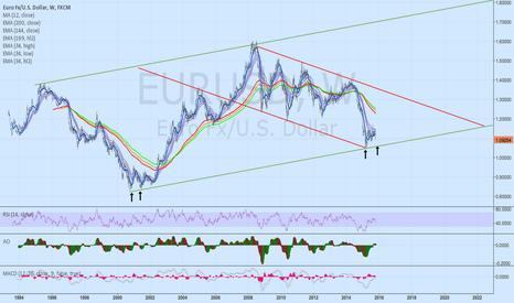 EURUSD: EUR/USD: Channels & Tunnels & The Big Picture - Big Bottom Near?
