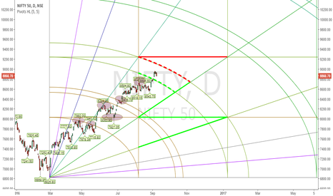 NIFTY: Nifty Road Map