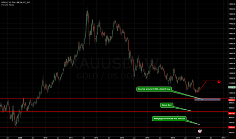 XAUUSD: Possible Gold Scenario