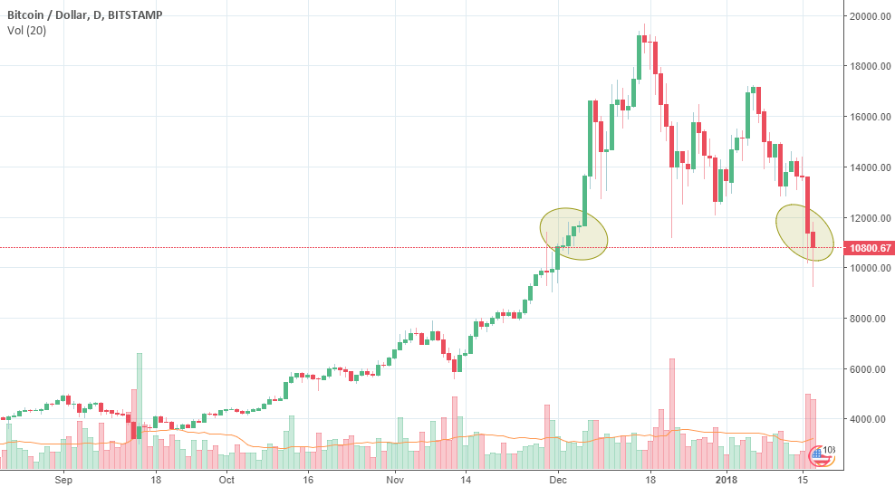 Bitcoin should hold the 10K area