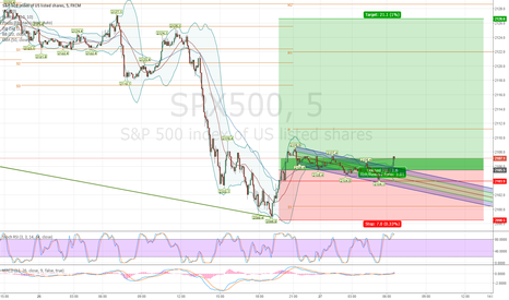 SPX500: S&P 500 After Hours Break Up