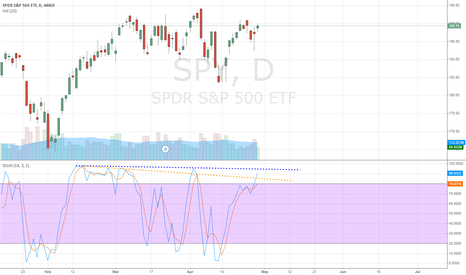 SPY: SPY Stochastic Divergence - Watching Closely