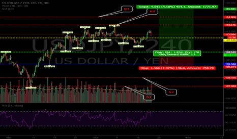 USDJPY: USD/JPY Analysis