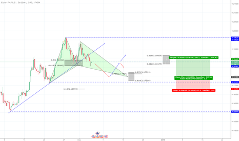 EURUSD: EURO USD H4 , peluang beli Gartley pattern