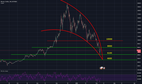BTCUSD: Even Better BTC Curve!
