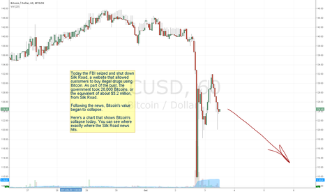 BTCUSD:  Bitcoin Collapses Following Silk Road Shutdown