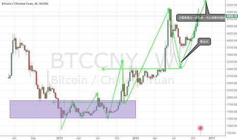 BTCCNY: Btc prices will rise