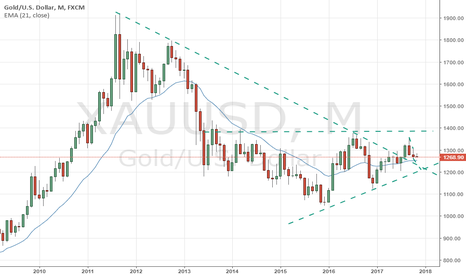 XAUUSD: Long term bullish on Gold