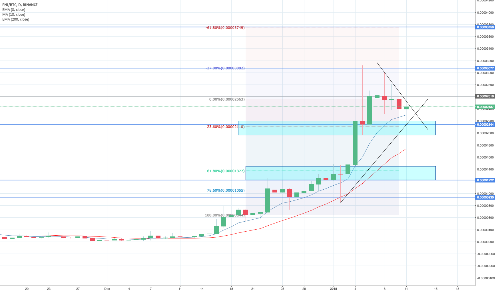 ENJ/BTC looks ok. Price accumulating.