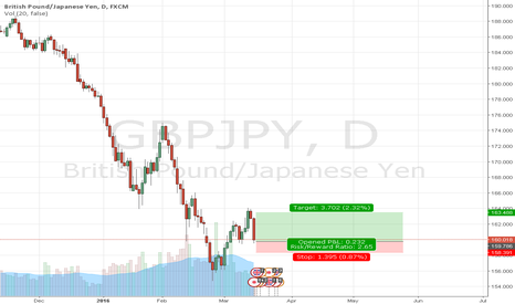 GBPJPY: Reversal Chances