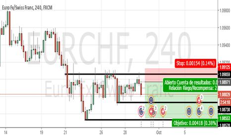 EURCHF: Cortos EUR/CHF