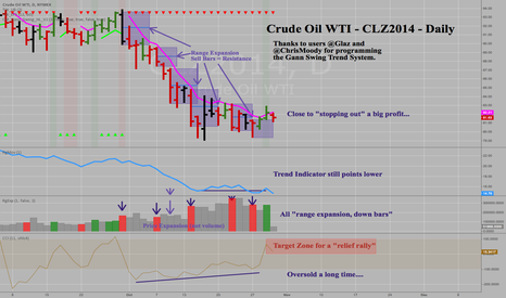 CLZ2014: Crude Oil -CLZ2014 -Daily -Gann Swing Still Short but....