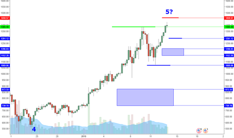 ETHUSD: ETHUSD: 1540 Target Within Reason But Risk Of Reversal High?