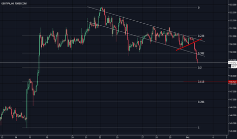 GBPJPY: Strong downward trend
