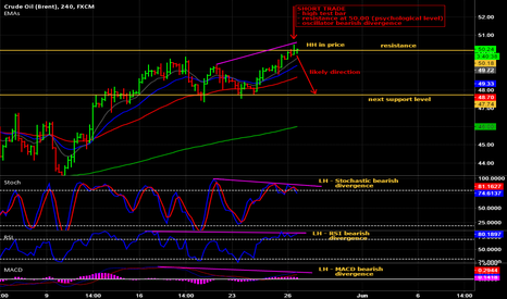 UKOIL: 4 hour chart bearish divergence on Brent Crude at $50