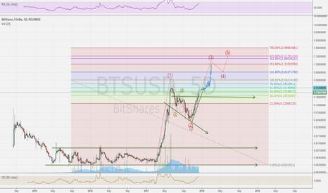 BTSUSD: BTS Ready to climb to 2usd