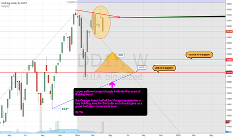 DD1!: $DJIA short