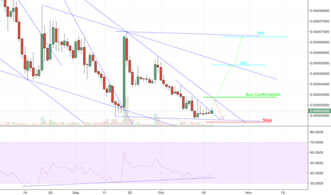 BLKBTC: Possible Breakout Starting on Daily