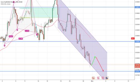 EURGBP: EUR/GBP short term Idea