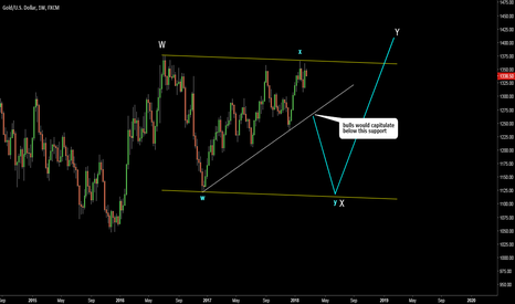 XAUUSD: Gold. Map for possible complex correction