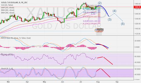 XAUUSD: Gold update - Tf day