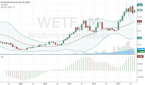 WETF: WETF