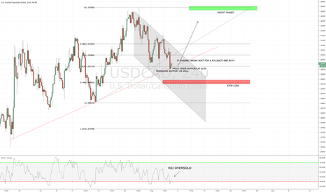 USDCAD: USDCAD SETTING UP FOR A BUY!!!!