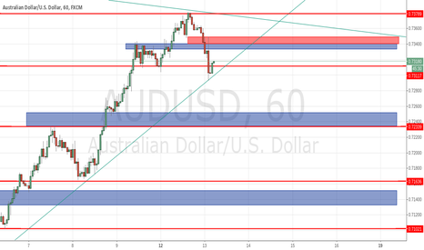 AUDUSD: just starting to try and create these charts any help?