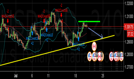 USDCAD: USD/CAD 4H My View